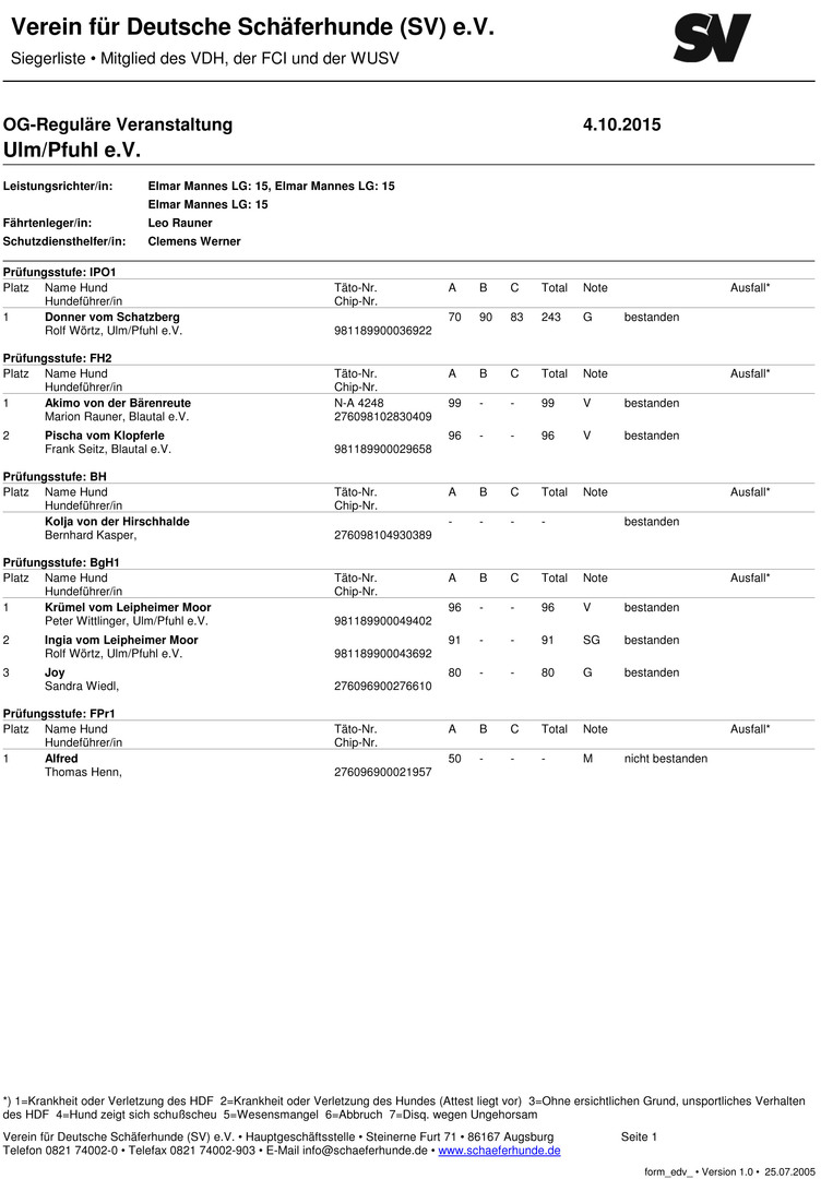 Siegerliste Herbstprüfung 2015